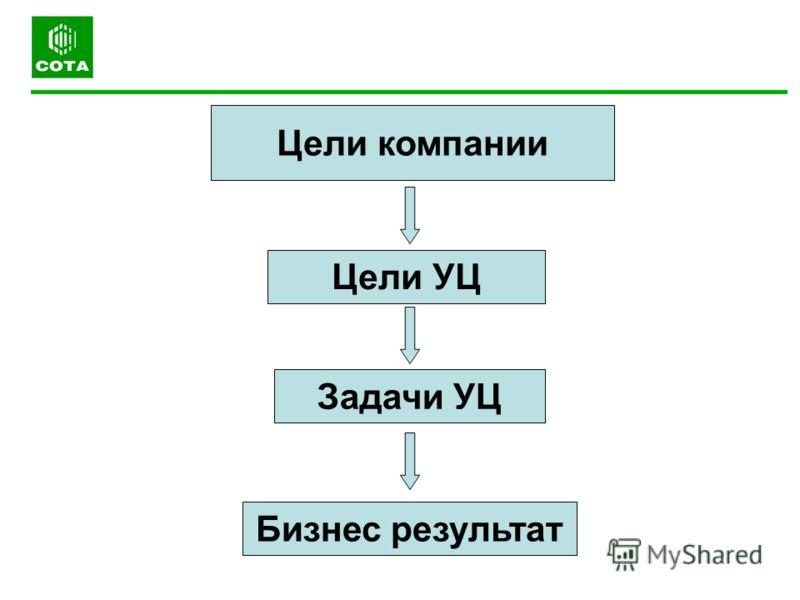 Цели компании Задачи УЦ Цели УЦ Бизнес результат