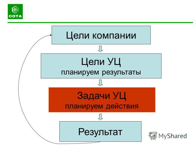 Цели компании Задачи УЦ планируем действия Цели УЦ планируем результаты Результат