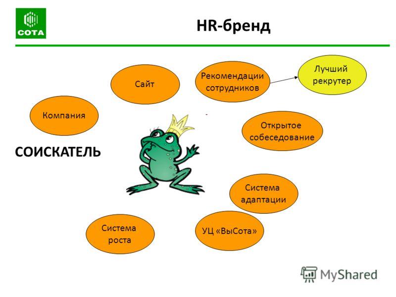 СОИСКАТЕЛЬ Система адаптации Рекомендации сотрудников Открытое собеседование УЦ «ВыСота» Компания Система роста HR-бренд Лучший рекрутер Сайт