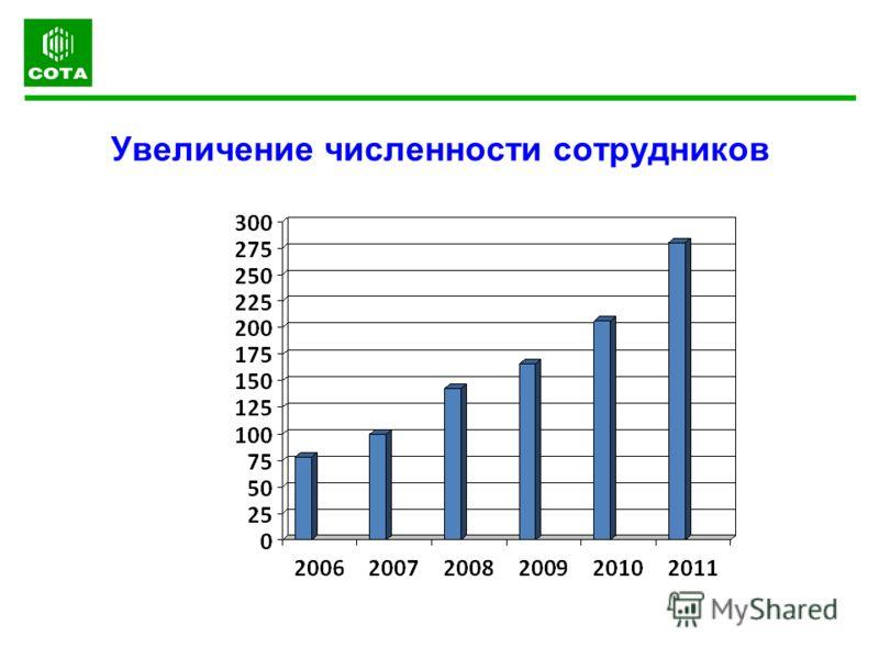 Увеличение численности сотрудников
