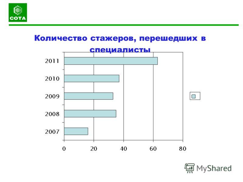 Количество стажеров, перешедших в специалисты