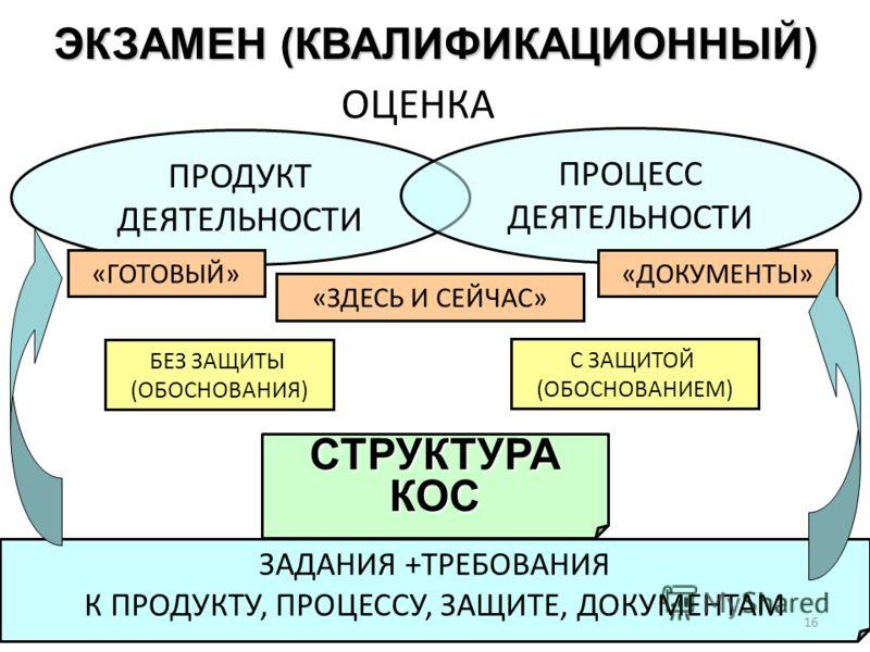 ЭКЗАМЕН (КВАЛИФИКАЦИОННЫЙ) ОЦЕНКА ЗАДАНИЯ +ТРЕБОВАНИЯ К ПРОДУКТУ, ПРОЦЕССУ, ЗАЩИТЕ, ДОКУМЕНТАМ ПРОДУКТ ДЕЯТЕЛЬНОСТИ ПРОЦЕСС ДЕЯТЕЛЬНОСТИ «ГОТОВЫЙ» «ЗДЕСЬ И СЕЙЧАС» «ДОКУМЕНТЫ» С ЗАЩИТОЙ (ОБОСНОВАНИЕМ) БЕЗ ЗАЩИТЫ (ОБОСНОВАНИЯ) СТРУКТУРАКОС 16