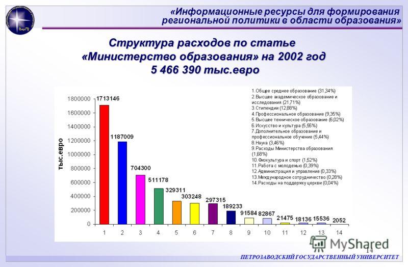 «Информационные ресурсы для формирования региональной политики в области образования» ПЕТРОЗАВОДСКИЙ ГОСУДАРСТВЕННЫЙ УНИВЕРСИТЕТ 14 Структура расходов по статье «Министерство образования» на 2002 год 5 466 390 тыс.евро 5 466 390 тыс.евро