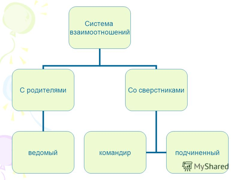 Система взаимоотношений С родителями ведомый Со сверстниками командирподчиненный