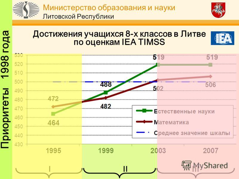 Министерство образования и науки Литовской Республики Достижения учащихся 8-х классов в Литве по оценкам IEA TIMSS I IIIII Приоритеты 1998 года