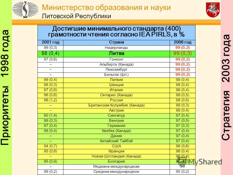 Министерство образования и науки Литовской Республики Стратегия 2003 годаПриоритеты 1998 года Достигшие минимального стандарта (400) грамотности чтения согласно IEA PIRLS, в % 2001 годСтрана2006 год 99 (0,3)Нидерланды99 (0,2) 98 (0,4)Литва99 (0,3) 97