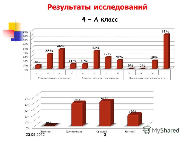 Результаты исследований 23.09.20123 4 – А класс