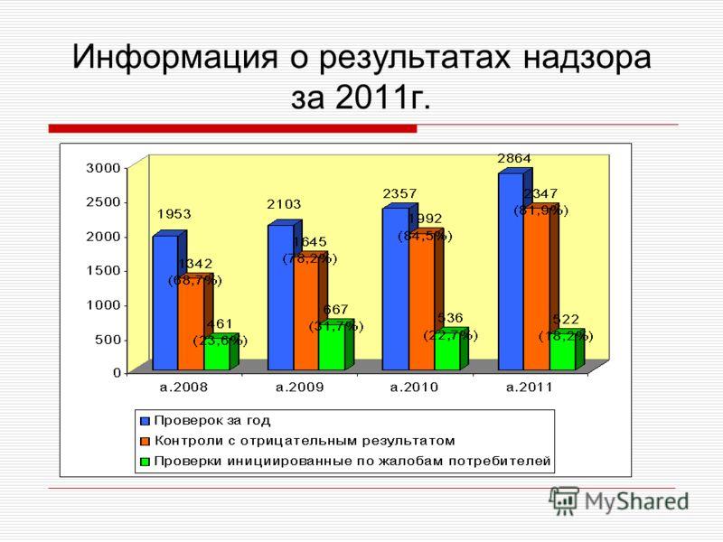 Информация о результатах надзора за 2011г.