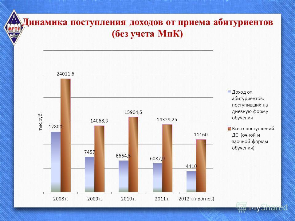Динамика поступления доходов от приема абитуриентов (без учета МпК)