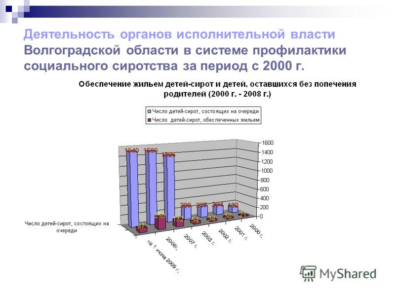 Деятельность органов исполнительной власти Волгоградской области в системе профилактики социального сиротства за период с 2000 г.