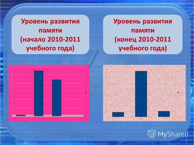 Уровень развития памяти (начало 2010-2011 учебного года) Уровень развития памяти (конец 2010-2011 учебного года)