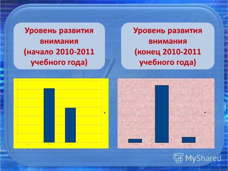 Уровень развития внимания (начало 2010-2011 учебного года) Уровень развития внимания (конец 2010-2011 учебного года)