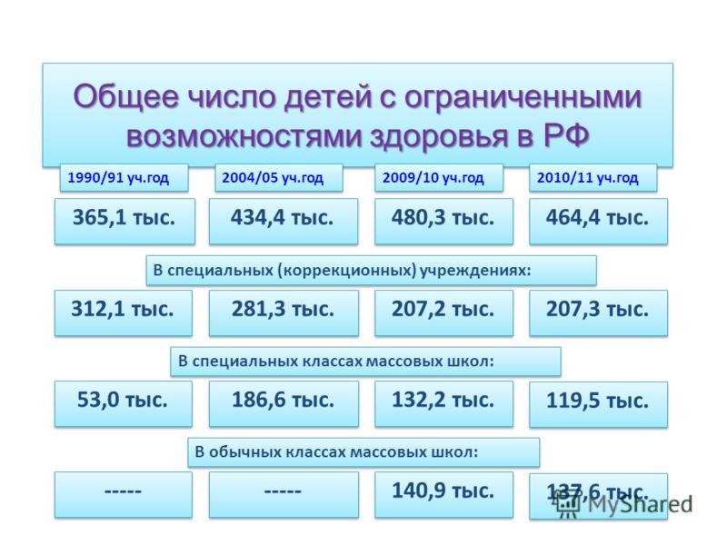 Общее число детей с ограниченными возможностями здоровья в РФ 365,1 тыс. 1990/91 уч.год 434,4 тыс. 2004/05 уч.год 480,3 тыс. 2010/11 уч.год 312,1 тыс. 281,3 тыс. 207,2 тыс. 53,0 тыс. 186,6 тыс. 132,2 тыс. В специальных (коррекционных) учреждениях: В