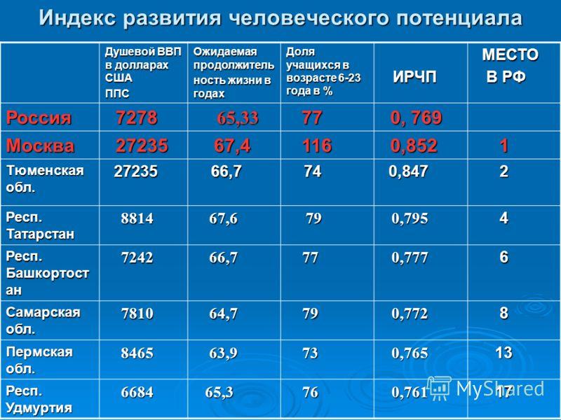 Индекс развития человеческого потенциала Душевой ВВП в долларах США ППС Ожидаемая продолжитель ность жизни в годах Доля учащихся в возрасте 6-23 года в % ИРЧП ИРЧП МЕСТО МЕСТО В РФ В РФ Россия 7278 7278 65,33 65,33 77 77 0, 769 0, 769 Москва 27235 27