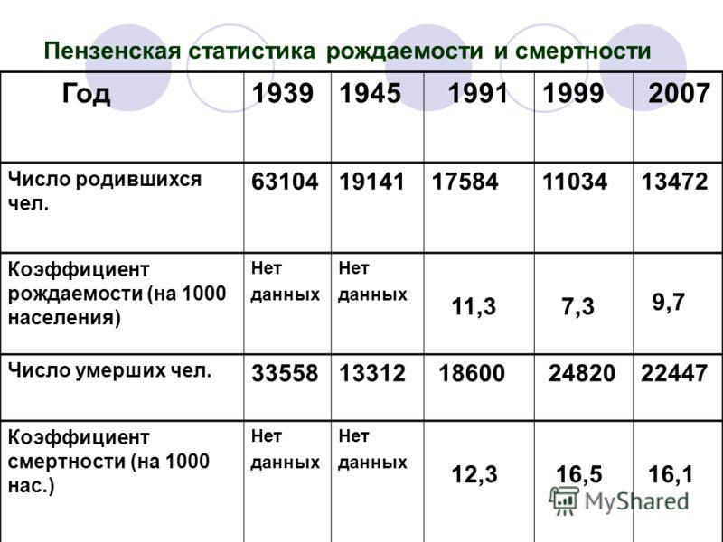 Пензенская статистика рождаемости и смертности Год19391945 19911999 2007 Число родившихся чел. 6310419141175841103413472 Коэффициент рождаемости (на 1000 населения) Нет данных Нет данных 11,3 7,3 9,7 Число умерших чел. 3355813312 18600 2482022447 Коэ