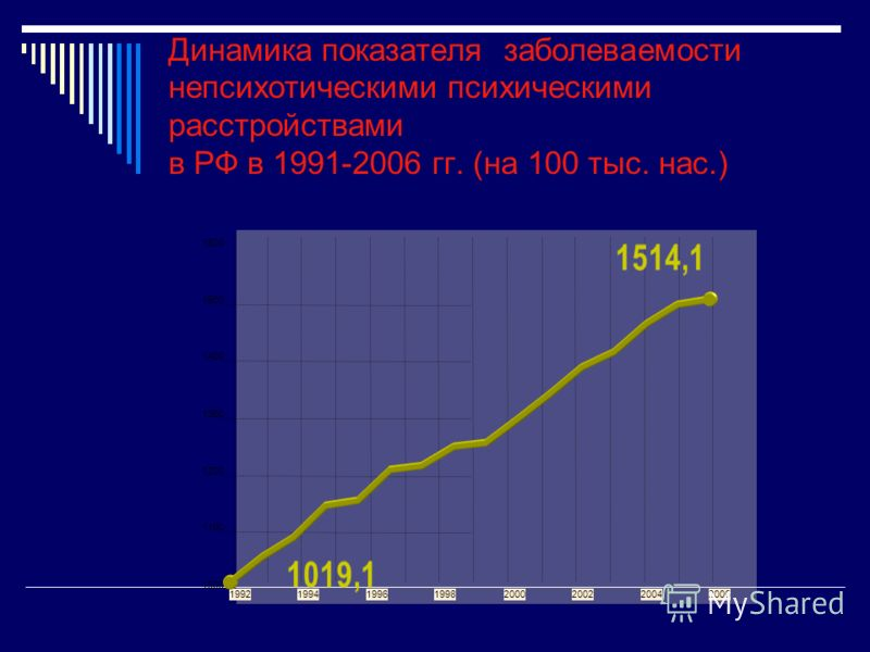 Динамика показателя заболеваемости непсихотическими психическими расстройствами в РФ в 1991-2006 гг. (на 100 тыс. нас.) 1000 1100 1200 1300 1400 1500 1600 19921994199619982000200220042006