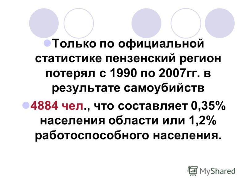 Только по официальной статистике пензенский регион потерял с 1990 по 2007гг. в результате самоубийств 4884 чел., что составляет 0,35% населения области или 1,2% работоспособного населения.
