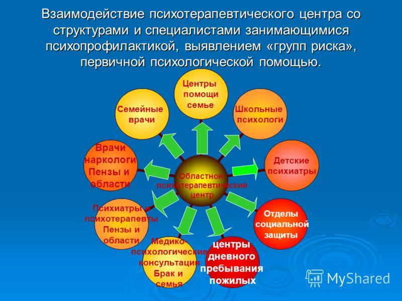 Взаимодействие психотерапевтического центра со структурами и специалистами занимающимися психопрофилактикой, выявлением «групп риска», первичной психологической помощью.