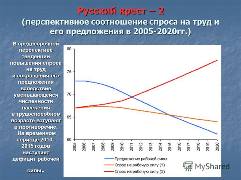 Русский крест – 2 (перспективное соотношение спроса на труд и его предложения в 2005-2020гг.) В среднесрочной перспективе тенденции повышения спроса на труд и сокращения его предложения вследствие уменьшающейся численности населения в трудоспособном
