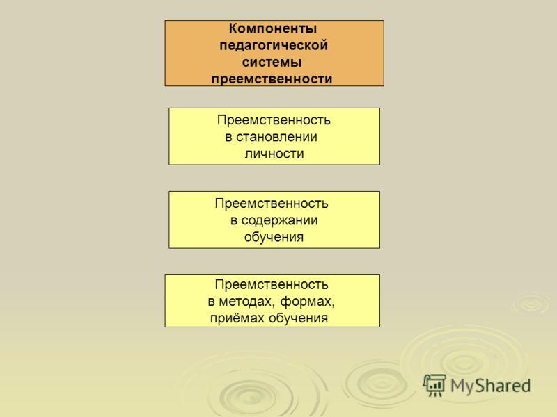 Компоненты педагогической системы преемственности Преемственность в становлении личности Преемственность в содержании обучения Преемственность в методах, формах, приёмах обучения