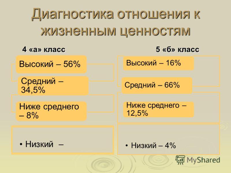Диагностика отношения к жизненным ценностям 4 «а» класс 4 «а» класс Высокий – 56% Средний – 34,5% Низкий – Ниже среднего – 8% 5 «б» класс 5 «б» класс Высокий – 16% Средний – 66% Низкий – 4% Ниже среднего – 12,5%