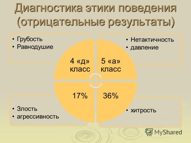 Диагностика этики поведения (отрицательные результаты) хитростьЗлость агрессивность Нетактичность давление Грубость Равнодушие 4 «д» класс 5 «а» класс 36%17%