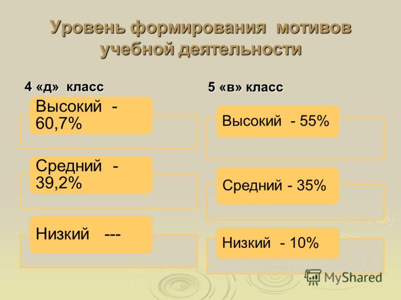 Уровень формирования мотивов учебной деятельности 4 «д» класс 5 «в» класс Высокий - 55% Средний - 35% Низкий - 10% Высокий - 60,7% Средний - 39,2% Низкий ---