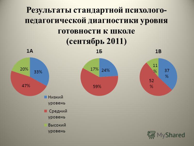 Результаты стандартной психолого- педагогической диагностики уровня готовности к школе (сентябрь 2011)
