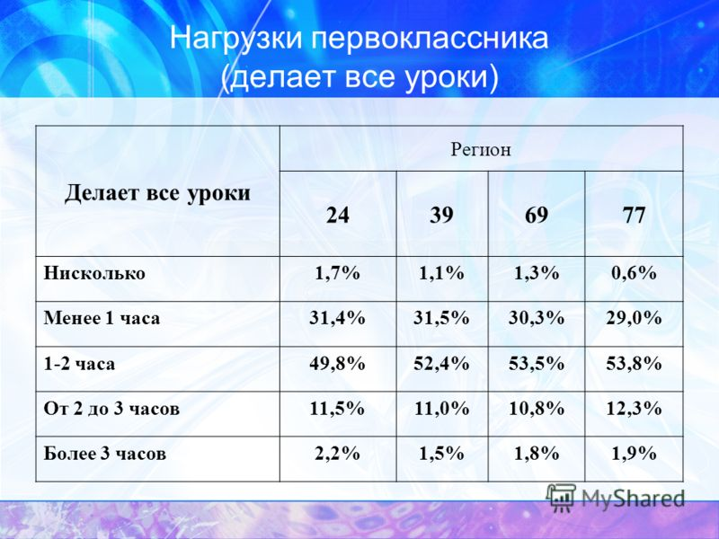 Нагрузки первоклассника (делает все уроки) Делает все уроки Регион 24396977 Нисколько1,7%1,1%1,3%0,6% Менее 1 часа31,4%31,5%30,3%29,0% 1-2 часа49,8%52,4%53,5%53,8% От 2 до 3 часов11,5%11,0%10,8%12,3% Более 3 часов2,2%1,5%1,8%1,9%