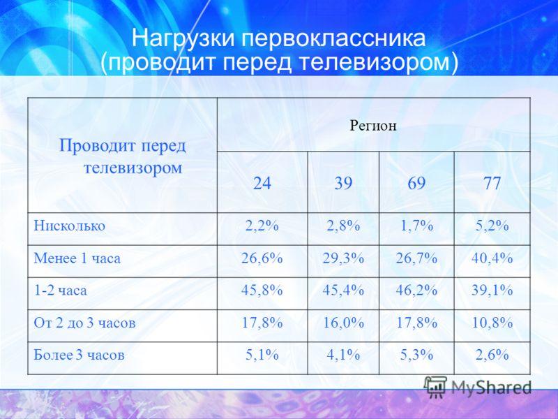Нагрузки первоклассника (проводит перед телевизором) Проводит перед телевизором Регион 24396977 Нисколько2,2%2,8%1,7%5,2% Менее 1 часа26,6%29,3%26,7%40,4% 1-2 часа45,8%45,4%46,2%39,1% От 2 до 3 часов17,8%16,0%17,8%10,8% Более 3 часов5,1%4,1%5,3%2,6%