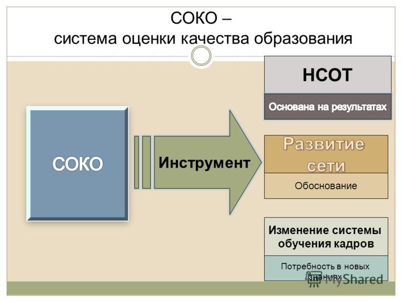 СОКО – система оценки качества образования Инструмент НСОТ Обоснование Изменение системы обучения кадров Потребность в новых знаниях