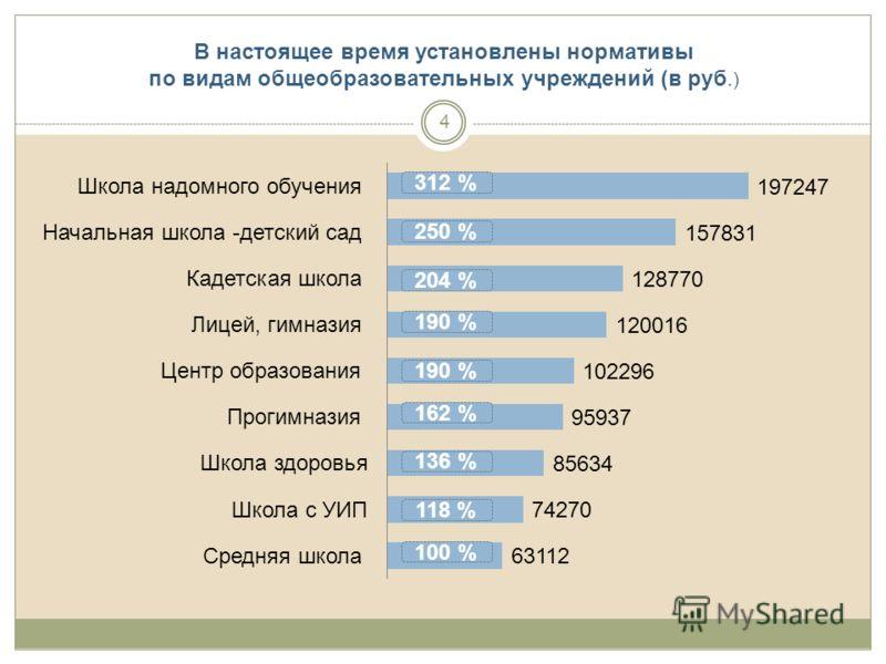 В настоящее время установлены нормативы по видам общеобразовательных учреждений (в руб.) 312 % 250 % 204 % 190 % 162 % 136 % 118 % 100 % 4