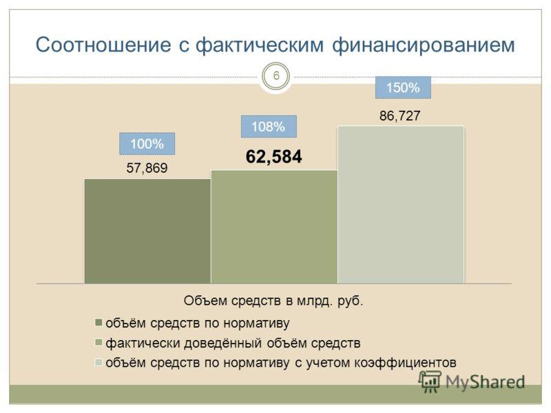 Соотношение с фактическим финансированием 108% 150% 100% 6