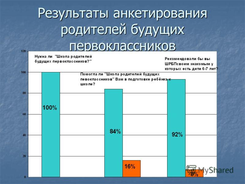 Результаты анкетирования родителей будущих первоклассников