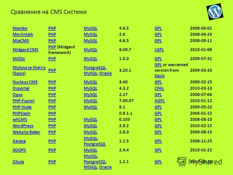MamboPHPMySQL4.6.5GPL2008-06-01 MerlintalkPHPMySQL2.6GPL2008-06-26 MiaCMSPHPMySQL4.6.5GPL2008-09-11 Midgard CMS PHPPHP (Midgard framework) MySQL8.09.7LGPL2010-01-06 MODxPHPMySQL1.0.0GPL2009-07-31 MySource Matrix MySource Matrix (Squiz)Squiz PHP Postg