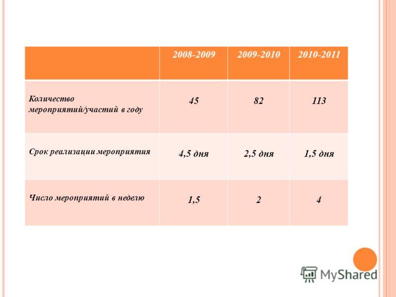 2008-20092009-20102010-2011 Количество мероприятий/участий в году 4582113 Срок реализации мероприятия 4,5 дня2,5 дня1,5 дня Число мероприятий в неделю 1,524