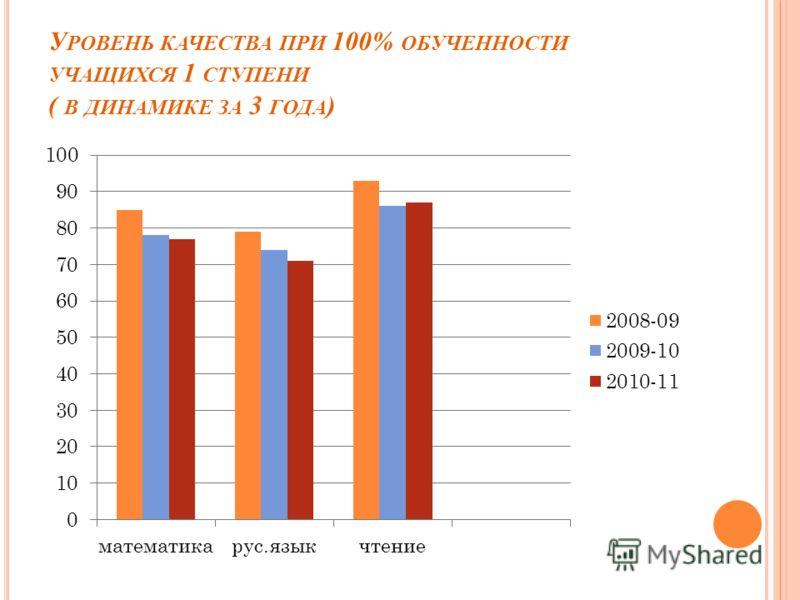 У РОВЕНЬ КАЧЕСТВА ПРИ 100% ОБУЧЕННОСТИ УЧАЩИХСЯ 1 СТУПЕНИ ( В ДИНАМИКЕ ЗА 3 ГОДА )