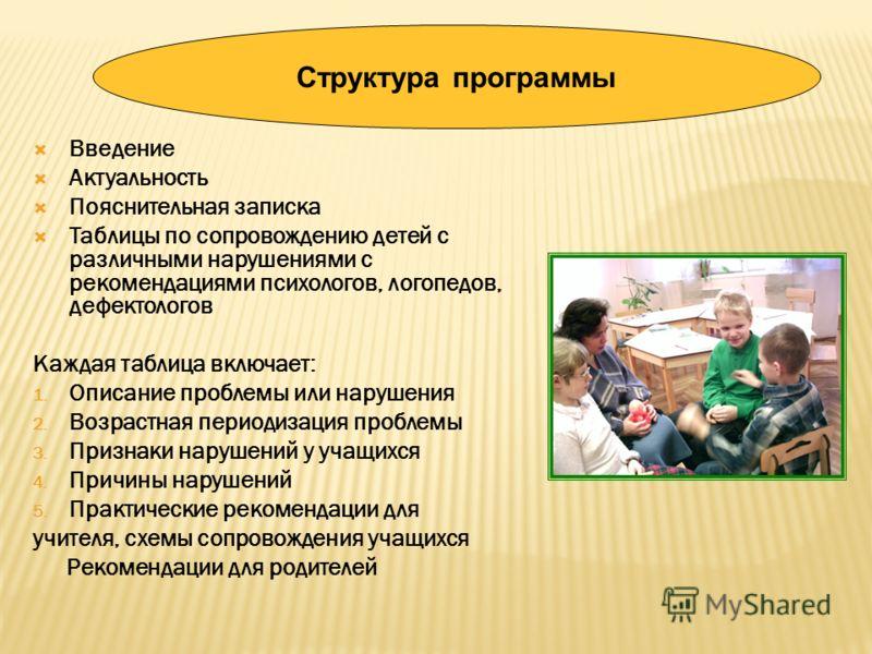 Введение Актуальность Пояснительная записка Таблицы по сопровождению детей с различными нарушениями с рекомендациями психологов, логопедов, дефектологов Каждая таблица включает: 1. Описание проблемы или нарушения 2. Возрастная периодизация проблемы 3