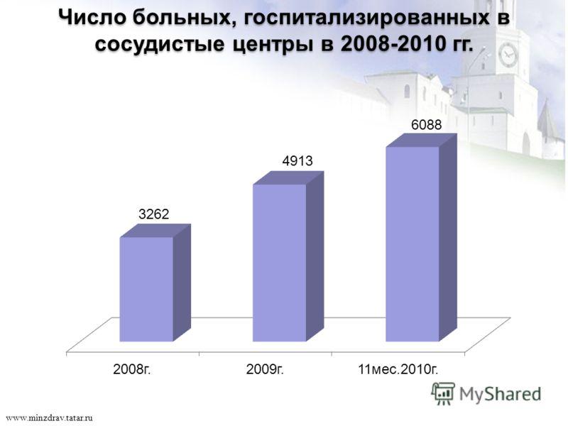16 www.minzdrav.tatar.ru Число больных, госпитализированных в сосудистые центры в 2008-2010 гг.