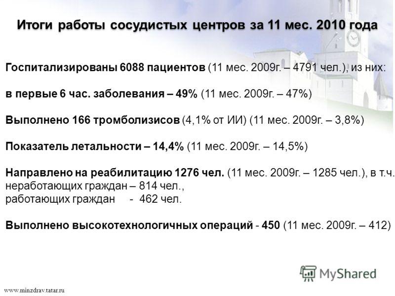 17 www.minzdrav.tatar.ru Госпитализированы 6088 пациентов (11 мес. 2009г. – 4791 чел.), из них: в первые 6 час. заболевания – 49% (11 мес. 2009г. – 47%) Выполнено 166 тромболизисов (4,1% от ИИ) (11 мес. 2009г. – 3,8%) Показатель летальности – 14,4% (