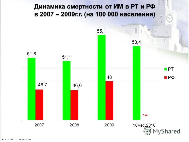32 www.minzdrav.tatar.ru Динамика смертности от ИМ в РТ и РФ в 2007 – 2009г.г. (на 100 000 населения) Динамика смертности от ИМ в РТ и РФ в 2007 – 2009г.г. (на 100 000 населения) н.д.