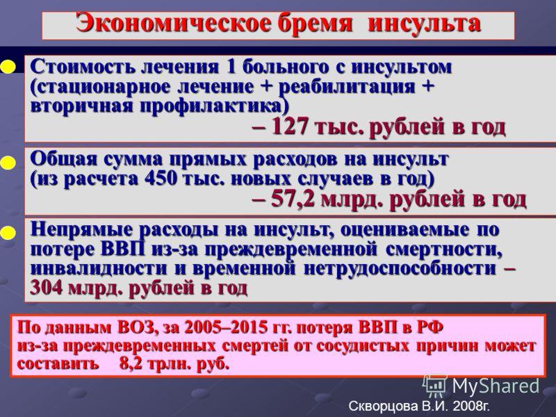 По данным ВОЗ, за 2005–2015 гг. потеря ВВП в РФ из-за преждевременных смертей от сосудистых причин может составить 8,2 трлн. руб. Стоимость лечения 1 больного с инсультом (стационарное лечение + реабилитация + вторичная профилактика) – 127 тыс. рубле