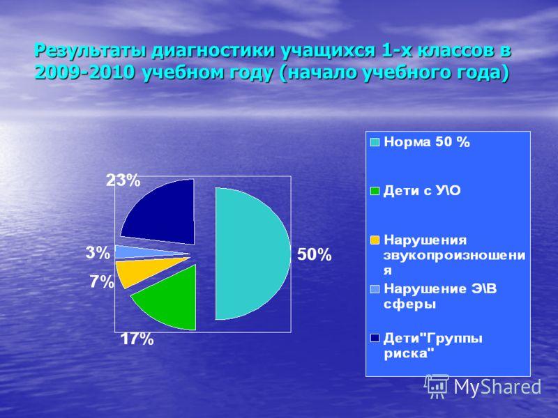 Результаты диагностики учащихся 1-х классов в 2009-2010 учебном году (начало учебного года)
