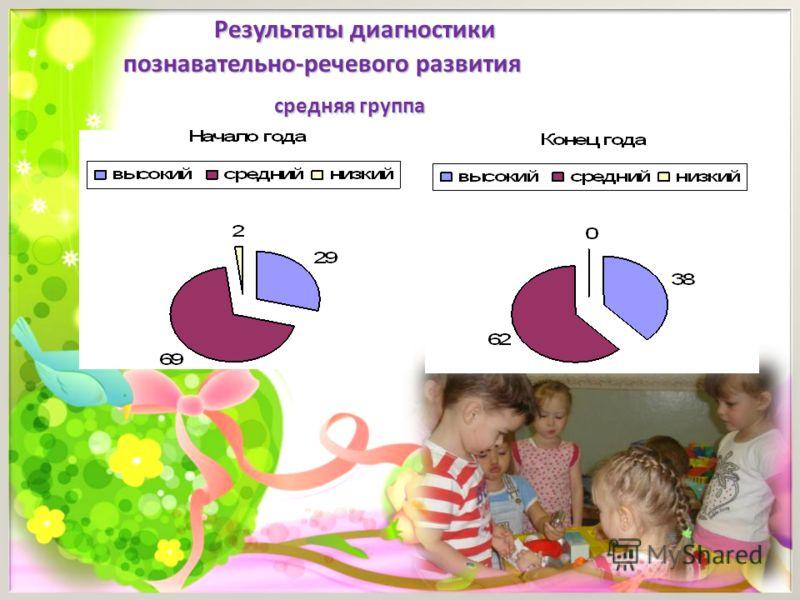 Результаты диагностики Результаты диагностики познавательно-речевого развития познавательно-речевого развития средняя группа средняя группа