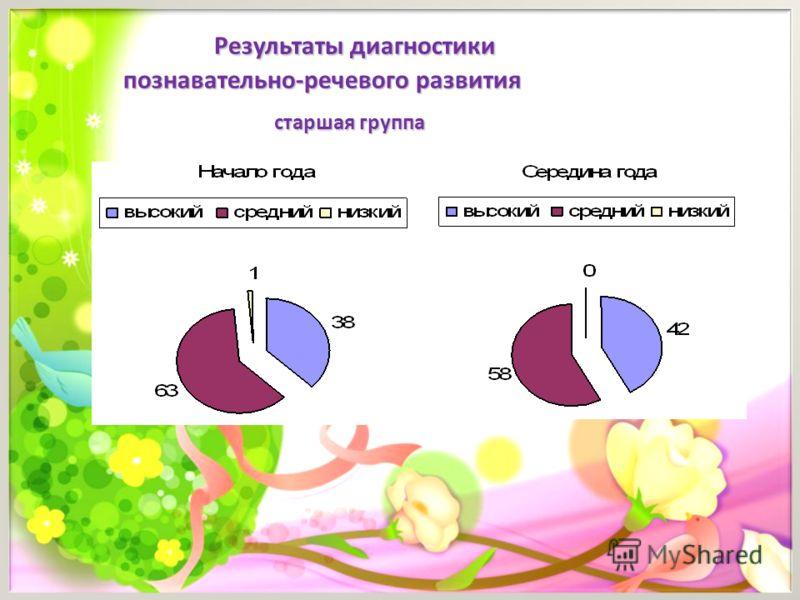 Результаты диагностики Результаты диагностики познавательно-речевого развития познавательно-речевого развития старшая группа старшая группа