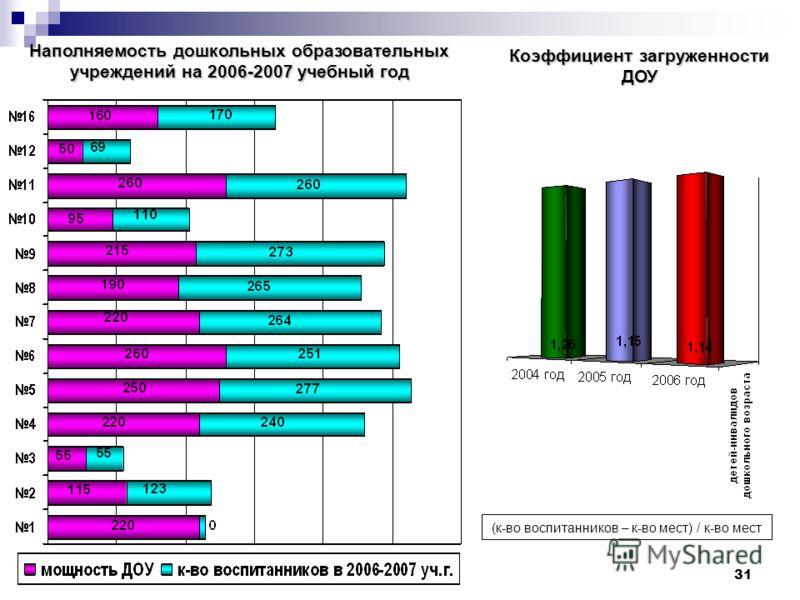 31 Наполняемость дошкольных образовательных учреждений на 2006-2007 учебный год Коэффициент загруженности ДОУ (к-во воспитанников – к-во мест) / к-во мест