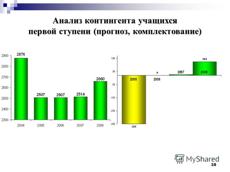 38 20052006 20072008 Анализ контингента учащихся первой ступени (прогноз, комплектование)