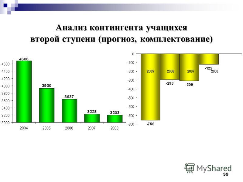39 2005 2006 2007 2008 Анализ контингента учащихся второй ступени (прогноз, комплектование)