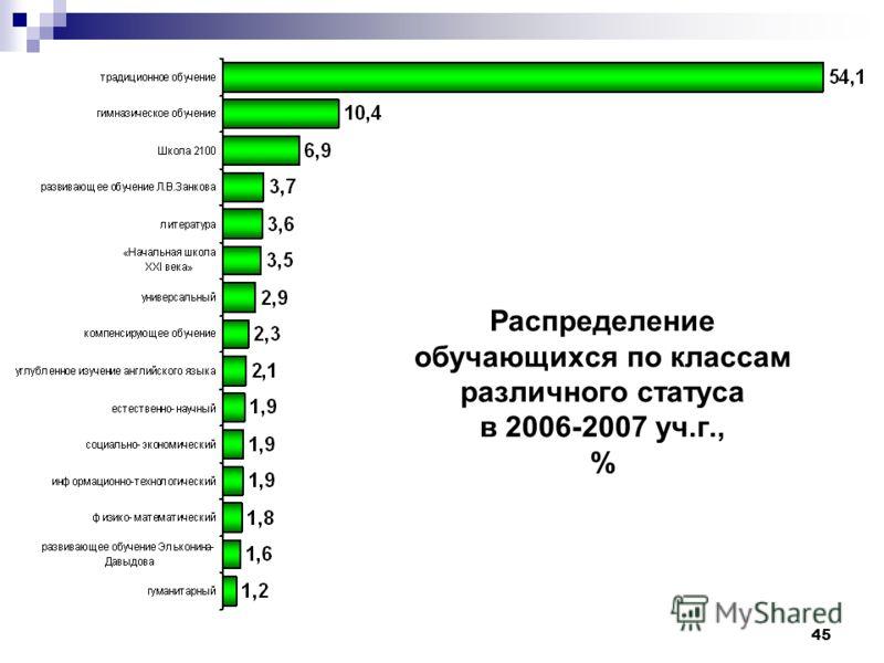 45 Распределение обучающихся по классам различного статуса в 2006-2007 уч.г., %