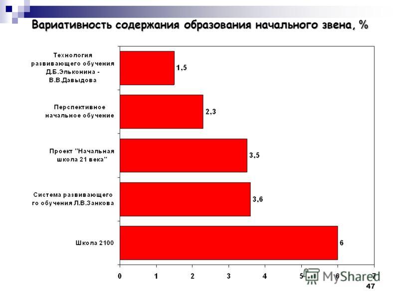 47 Вариативность содержания образования начального звена, %